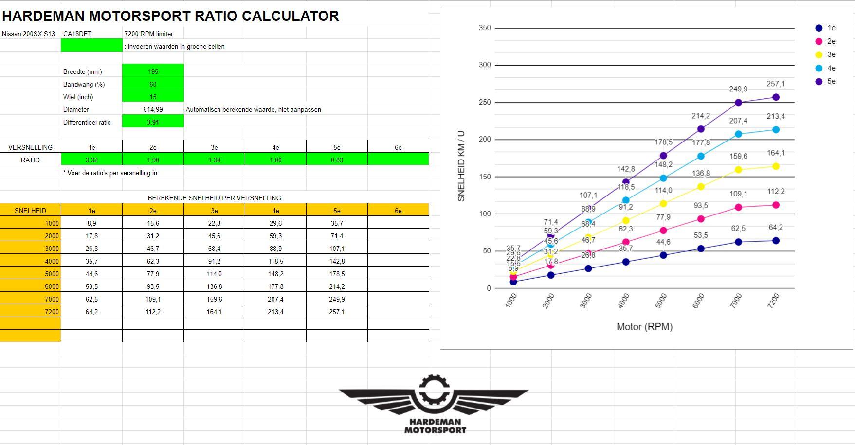 differentieel tandwielen Nissan R200 diff 3.69 (Niet 350Z en ouder)